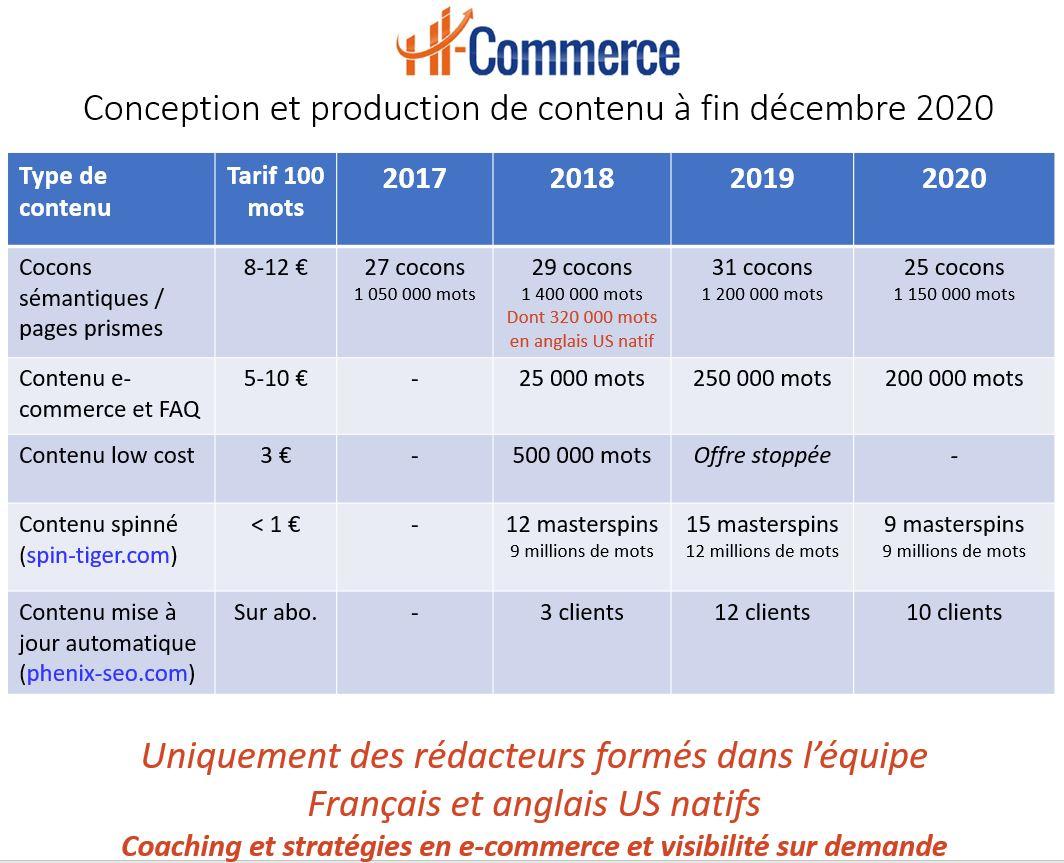 Conception et production de contenu à fin décembre 2020